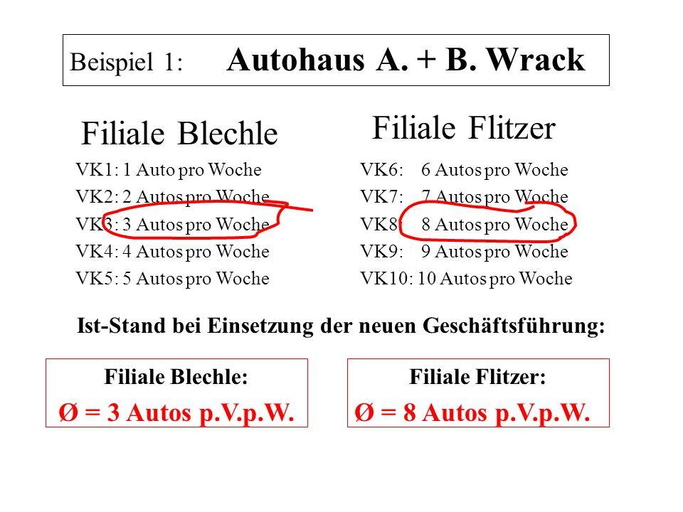 Beispiel 1: Autohaus A. + B. Wrack Ist-Stand bei Einsetzung der neuen Geschäftsführung: Filiale Flitzer VK1: 1 Auto pro Woche VK2: 2 Autos pro Woche V