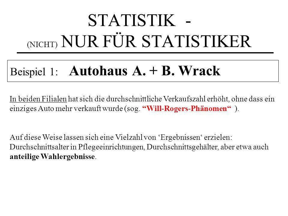 STATISTIK - (NICHT) NUR FÜR STATISTIKER Beispiel 1: Autohaus A. + B. Wrack In beiden Filialen hat sich die durchschnittliche Verkaufszahl erhöht, ohne
