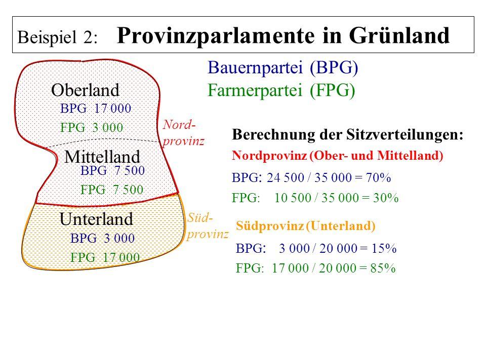 Oberland Bauernpartei (BPG) Farmerpartei (FPG) BPG 17 000 FPG 3 000 BPG 7 500 FPG 7 500 BPG 3 000 FPG 17 000 Berechnung der Sitzverteilungen: Nordprov