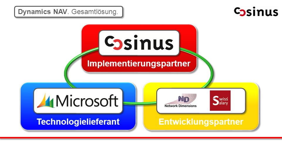 Implementierungspartner Entwicklungspartner Technologielieferant Dynamics NAV. Gesamtlösung.