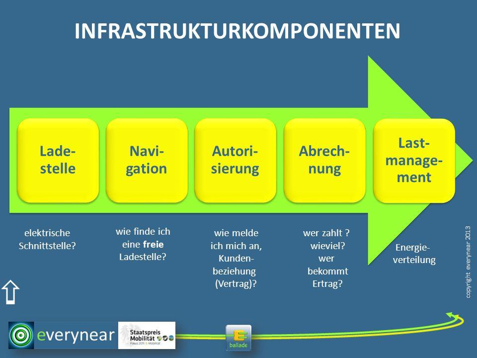 copyright everynear 2013 BAL-LADE Elemente der BAL-LADEinfrastruktur Lade- stelle Navi- gation Autori- sierung Abrech- nung Last- manage- ment elektrische Schnittstelle.