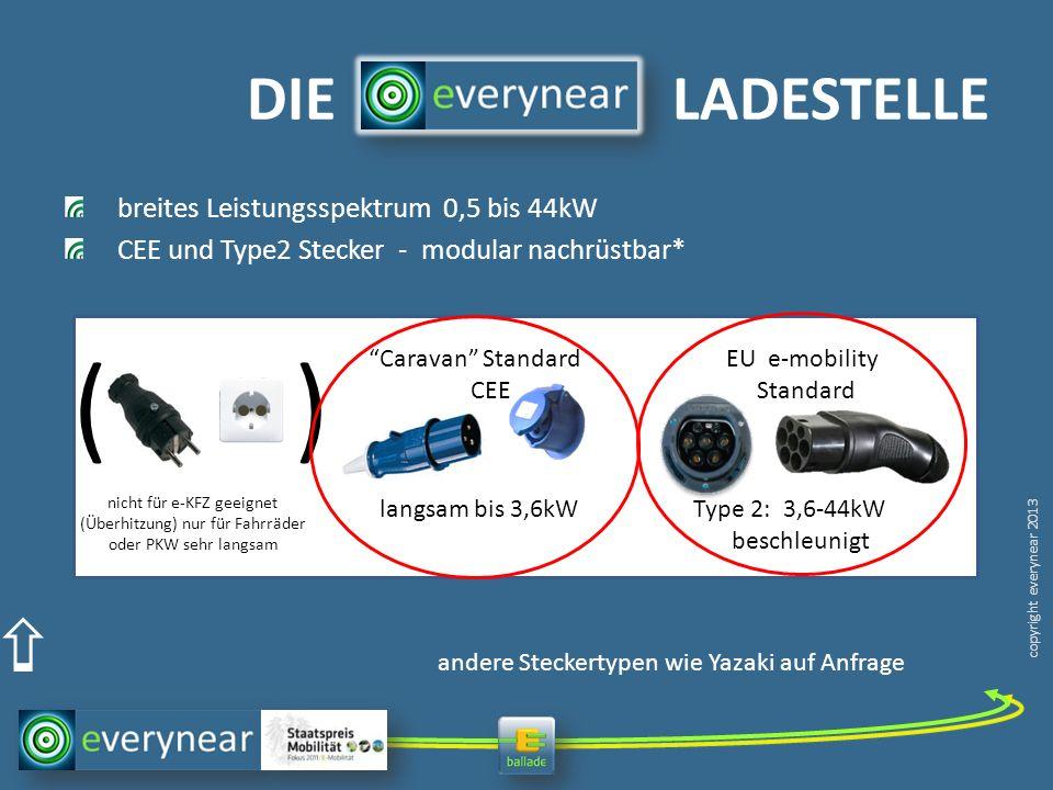 copyright everynear 2013 DIE LADESTELLE breites Leistungsspektrum 0,5 bis 44kW CEE und Type2 Stecker - modular nachrüstbar* N andere Steckertypen wie