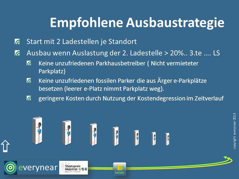 copyright everynear 2013 Empfohlene Ausbaustrategie Start mit 2 Ladestellen je Standort Ausbau wenn Auslastung der 2. Ladestelle > 20%.. 3.te …. LS Ke