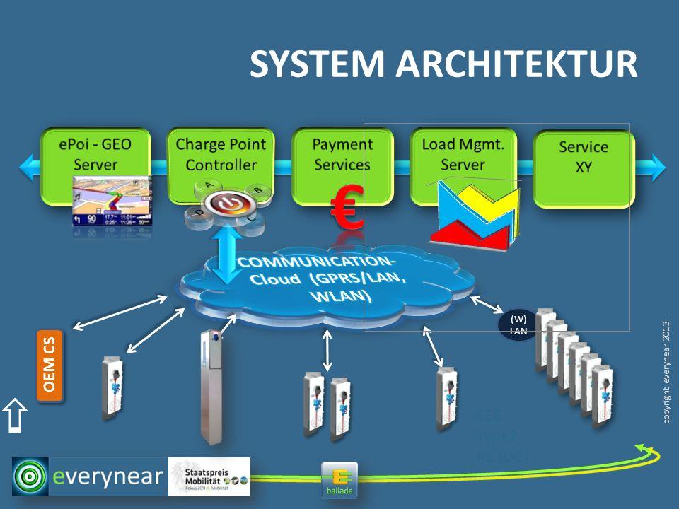 copyright everynear 2013 CEE Type2 AC (DC) (W) LAN OEM CS SYSTEM ARCHITEKTUR