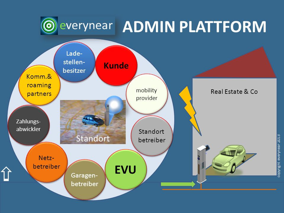 copyright everynear 2013 Real Estate & Co Standort betreiber ADMIN PLATTFORM mobility provider Lade- stellen- besitzer EVU Garagen- betreiber Netz- be