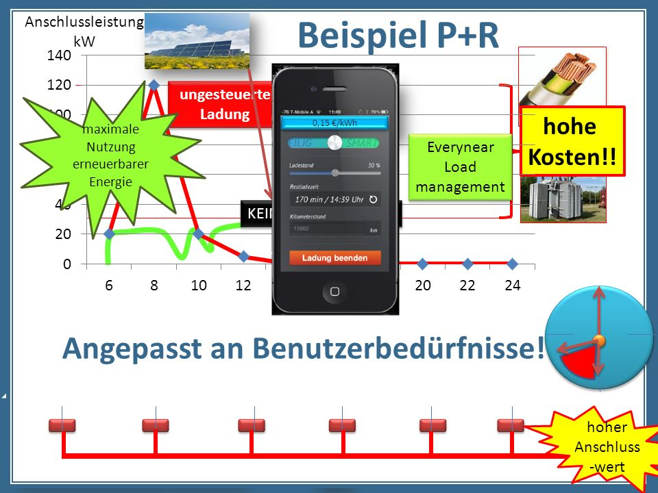 copyright everynear 2013 An Beispiel P+R hohe Kosten!! hoher Anschluss -wert Angepasst an Benutzerbedürfnisse! Anschlussleistung kW ungesteuerte Ladun