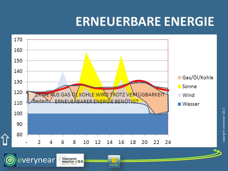 copyright everynear 2013 ERNEUERBARE ENERGIE Bedarf ENERGIE AUS GAS ÖL KOHLE WIRD TROTZ VERFÜGBARKEIT ERNEUERBARER ENERGIE BENÖTIGT