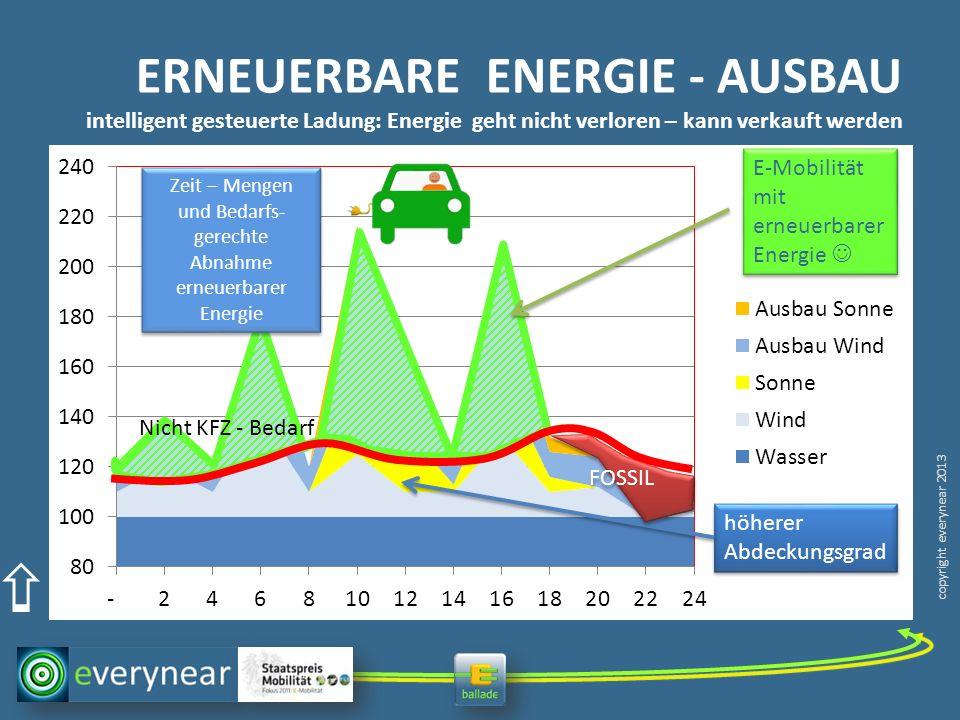 copyright everynear 2013 ERNEUERBARE ENERGIE - AUSBAU intelligent gesteuerte Ladung: Energie geht nicht verloren – kann verkauft werden Überschuss E-M