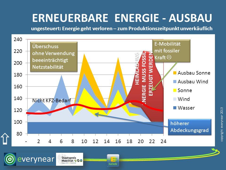 copyright everynear 2013 ERNEUERBARE ENERGIE - AUSBAU ungesteuert: Energie geht verloren – zum Produktionszeitpunkt unverkäuflich Nicht KFZ-Bedarf Übe