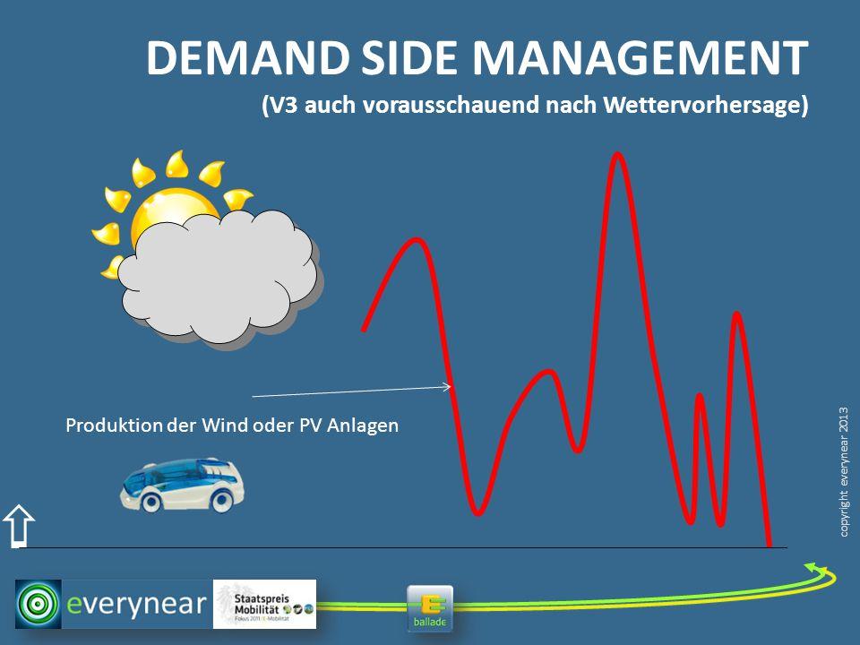 copyright everynear 2013 DEMAND SIDE MANAGEMENT (V3 auch vorausschauend nach Wettervorhersage) Produktion der Wind oder PV Anlagen CHARGE