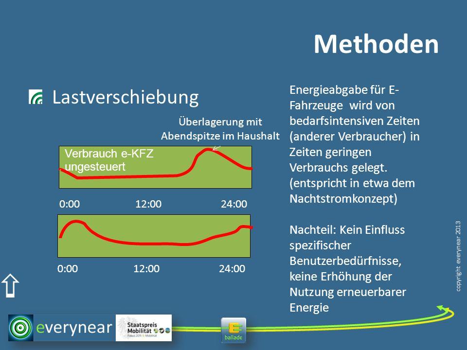 copyright everynear 2013 Methoden Lastverschiebung 0:00 12:00 24:00 Energieabgabe für E- Fahrzeuge wird von bedarfsintensiven Zeiten (anderer Verbraucher) in Zeiten geringen Verbrauchs gelegt.