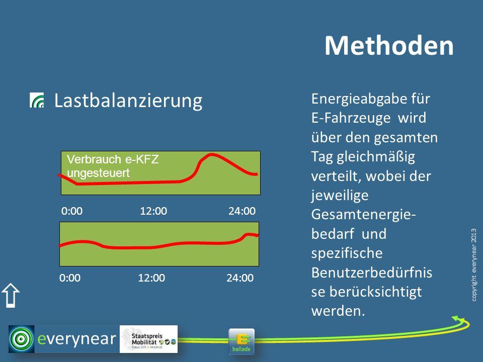 copyright everynear 2013 Methoden Lastbalanzierung 0:00 12:00 24:00 Energieabgabe für E-Fahrzeuge wird über den gesamten Tag gleichmäßig verteilt, wobei der jeweilige Gesamtenergie- bedarf und spezifische Benutzerbedürfnis se berücksichtigt werden.
