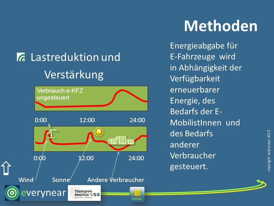 copyright everynear 2013 Methoden Lastreduktion und Verstärkung Verbrauch e-KFZ ungesteuert 0:00 12:00 24:00 Energieabgabe für E-Fahrzeuge wird in Abhängigkeit der Verfügbarkeit erneuerbarer Energie, des Bedarfs der E- MobilistInnen und des Bedarfs anderer Verbraucher gesteuert.