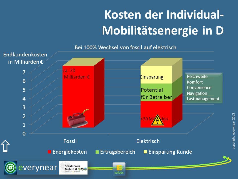 copyright everynear 2013 Kosten der Individual- Mobilitätsenergie in D ca. 70 Milliarden Einsparung Potential für Betreiber <30 Milliarden Bei 100% We