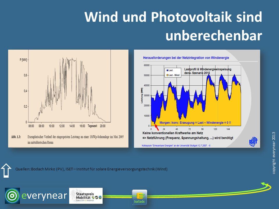 copyright everynear 2013 Wind und Photovoltaik sind unberechenbar Quellen: Bodach Mirko (PV), ISET – Institut für solare Energieversorgungstechnik (Wi