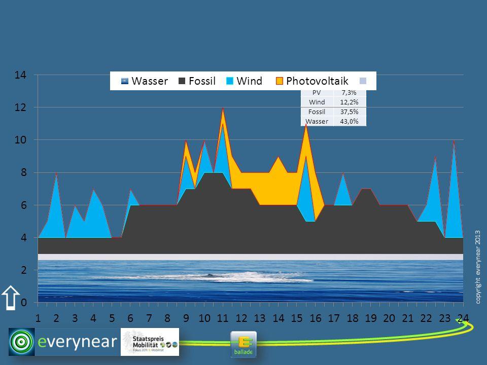 copyright everynear 2013 PV7,3% Wind12,2% Fossil37,5% Wasser43,0%
