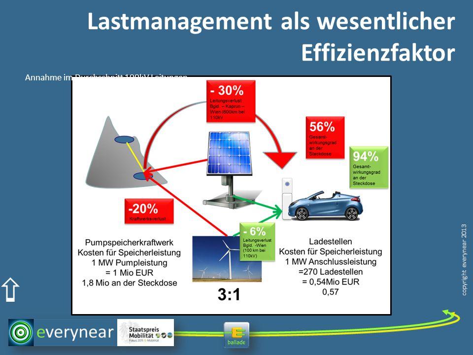 copyright everynear 2013 Lastmanagement als wesentlicher Effizienzfaktor Annahme im Durchschnitt 100kV Leitungen