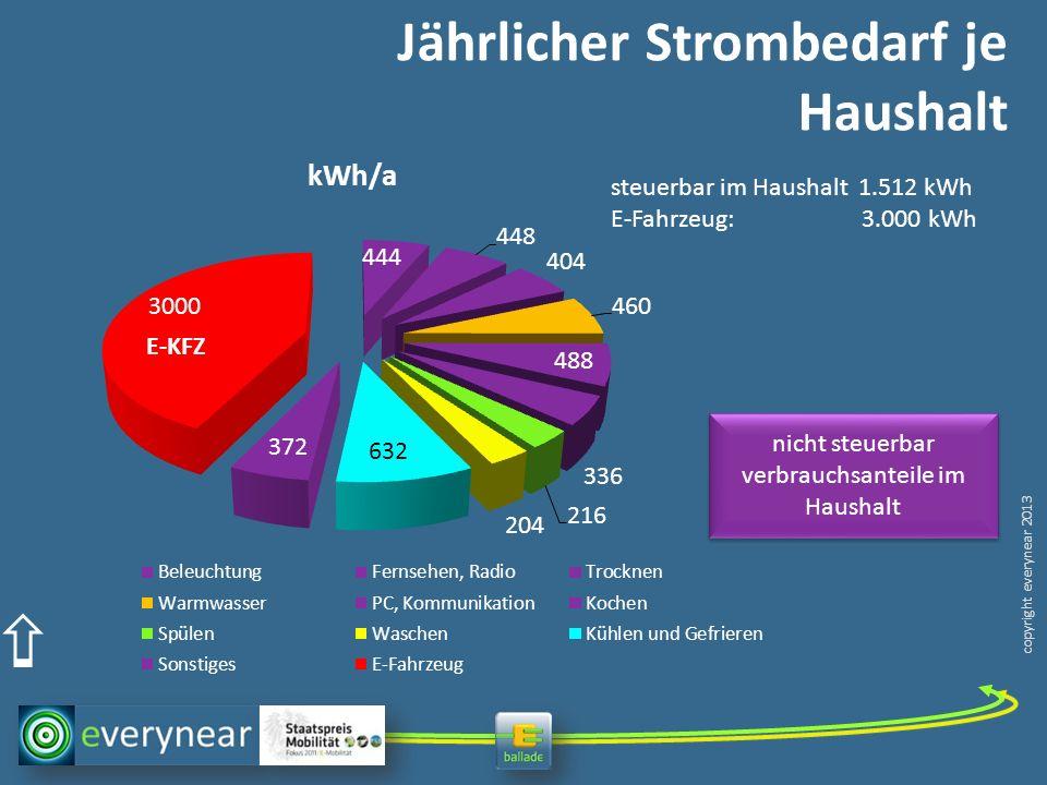 copyright everynear 2013 Jährlicher Strombedarf je Haushalt steuerbar im Haushalt 1.512 kWh E-Fahrzeug: 3.000 kWh nicht steuerbar verbrauchsanteile im Haushalt E-KFZ