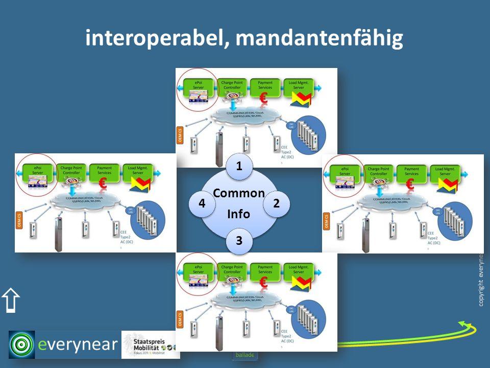 copyright everynear 2013 interoperabel, mandantenfähig Common Info 1234