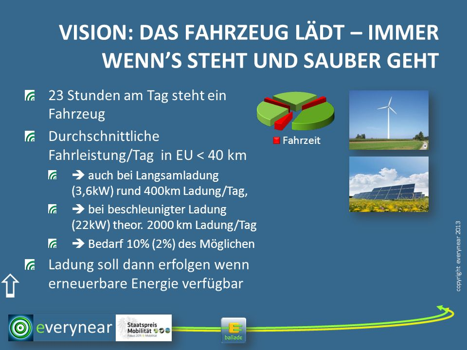 copyright everynear 2013 VISION: DAS FAHRZEUG LÄDT – IMMER WENNS STEHT UND SAUBER GEHT 23 Stunden am Tag steht ein Fahrzeug Durchschnittliche Fahrleis