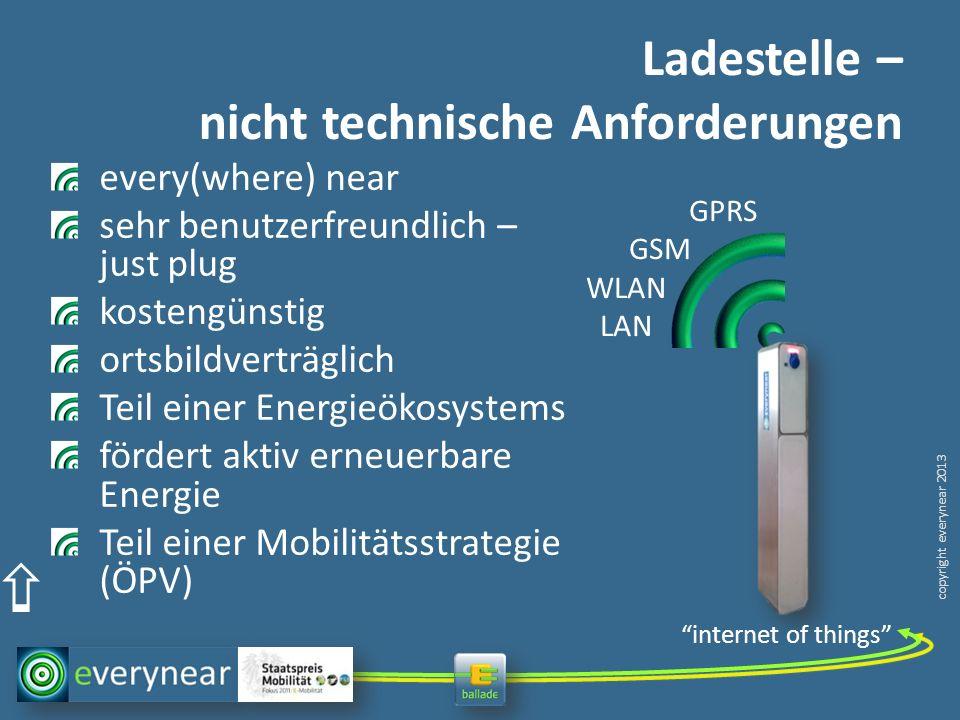copyright everynear 2013 Ladestelle – nicht technische Anforderungen every(where) near sehr benutzerfreundlich – just plug kostengünstig ortsbildverträglich Teil einer Energieökosystems fördert aktiv erneuerbare Energie Teil einer Mobilitätsstrategie (ÖPV) GPRS GSM WLAN LAN internet of things