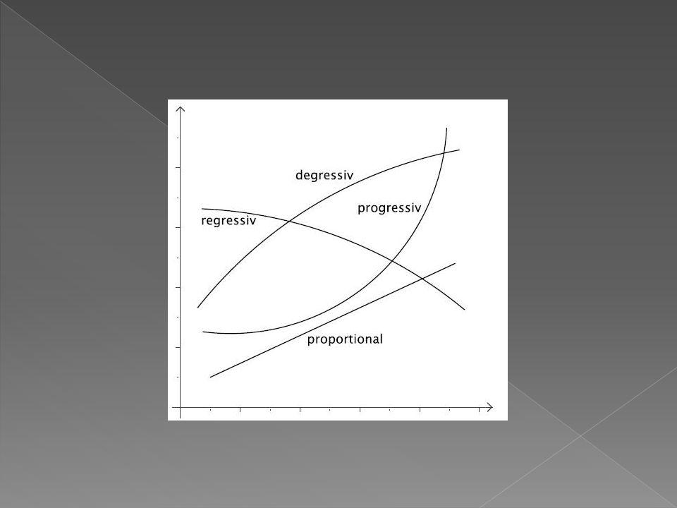 Kquer(x)=K(x)/x Für diese Stückkostenfunktion Kquer(x) suchen wir das Minimum, also jene Produktionsmenge x, für die die Stückkosten am geringsten sind.