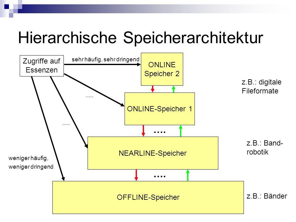 Hierarchische Speicherarchitektur OFFLINE-Speicher NEARLINE-Speicher ONLINE-Speicher 1 …. z.B.: digitale Fileformate z.B.: Band- robotik z.B.: Bänder