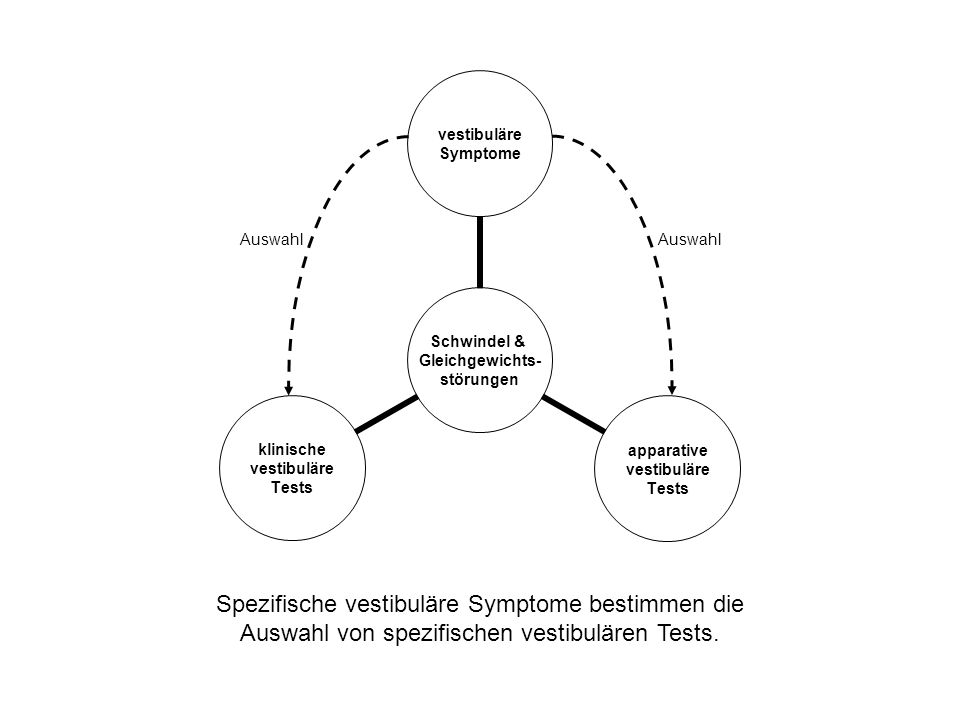 Spezifische vestibuläre Symptome bestimmen die Auswahl von spezifischen vestibulären Tests. Auswahl