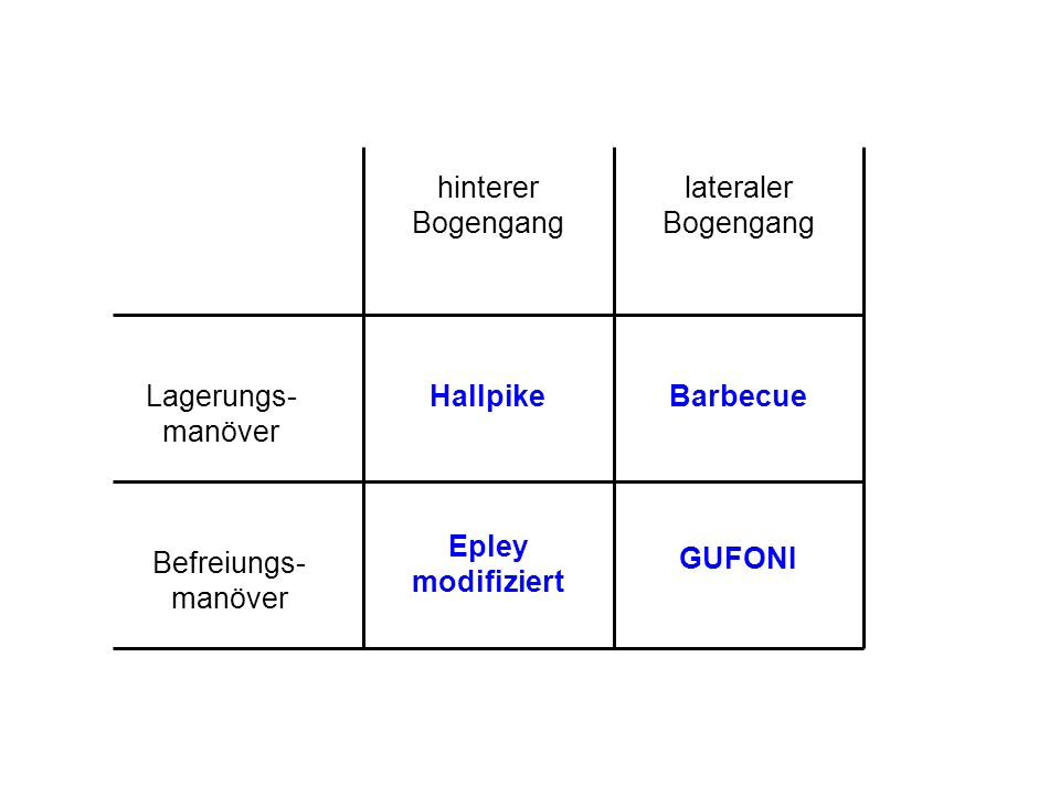 hinterer Bogengang lateraler Bogengang Lagerungs- manöver Befreiungs- manöver Hallpike Epley modifiziert Barbecue GUFONI