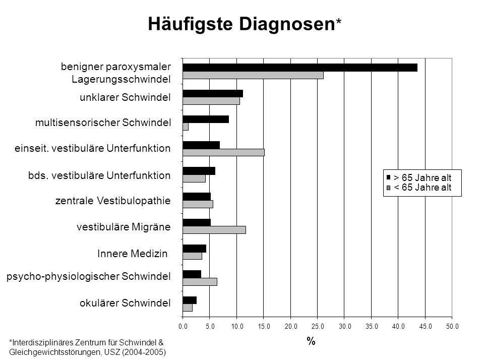 okulärer Schwindel psycho-physiologischer Schwindel Innere Medizin vestibuläre Migräne zentrale Vestibulopathie bds.