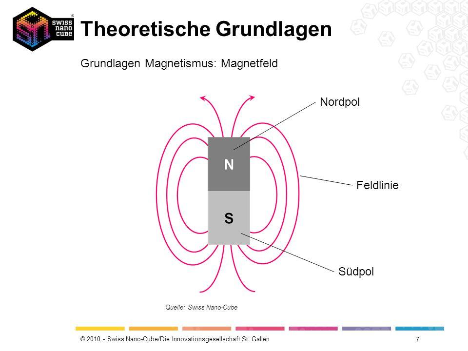 © 2010 - Swiss Nano-Cube/Die Innovationsgesellschaft St. Gallen Theoretische Grundlagen 7 Grundlagen Magnetismus: Magnetfeld Quelle: Swiss Nano-Cube F