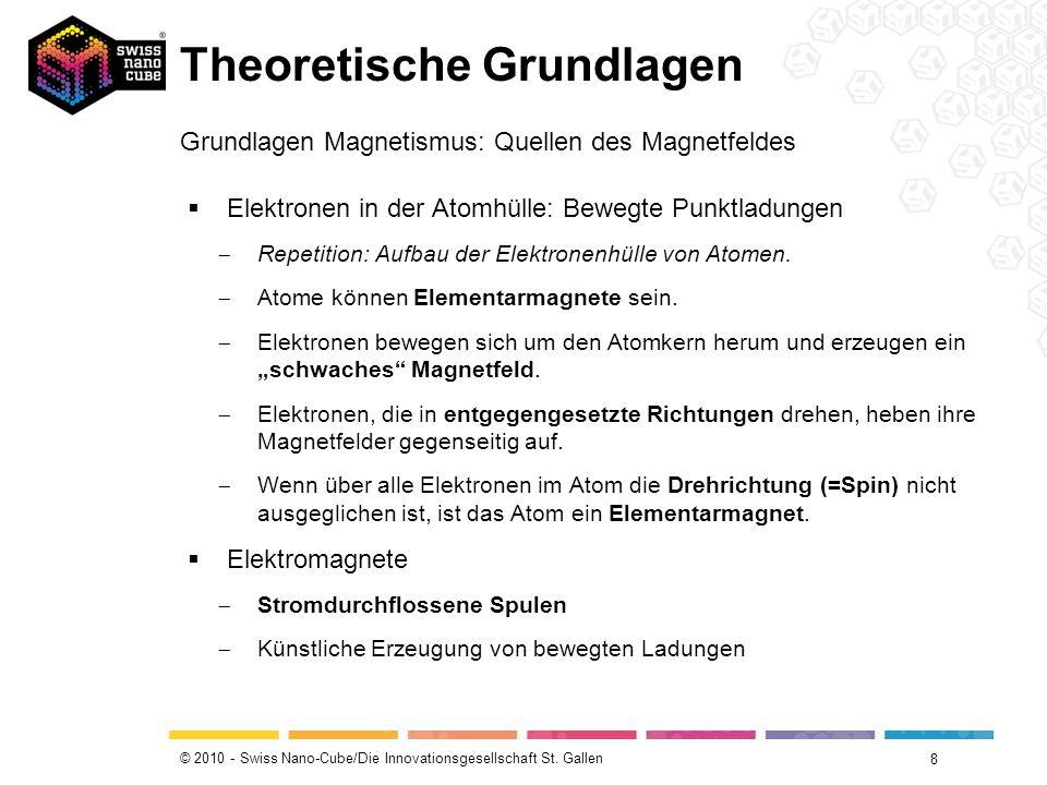 © 2010 - Swiss Nano-Cube/Die Innovationsgesellschaft St. Gallen Theoretische Grundlagen 8 Grundlagen Magnetismus: Quellen des Magnetfeldes Elektronen
