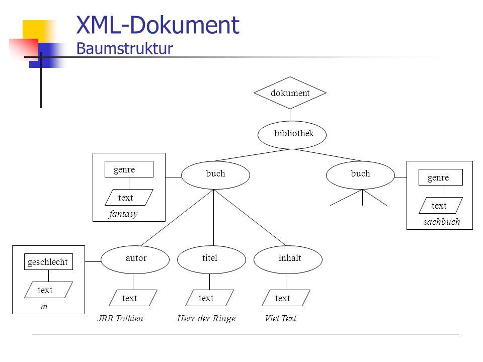 XML-Dokument Baumstruktur geschlecht text m bibliothek buch autorinhalttitel genre text fantasy dokument text JRR Tolkien Herr der Ringe Viel Text genre text sachbuch