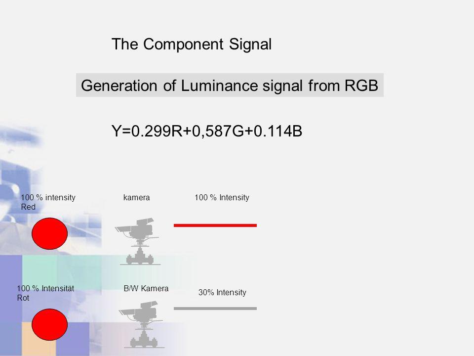 The Component Signal Y=0.299R+0,587G+0.114B Generation of Luminance signal from RGB 100 % intensity Red kamera100 % Intensity 100 % Intensität Rot B/W