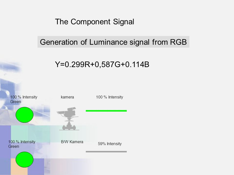 The Component Signal Y=0.299R+0,587G+0.114B Generation of Luminance signal from RGB 100 % Intensity Green kamera100 % Intensity Green B/W Kamera 59% Intensity