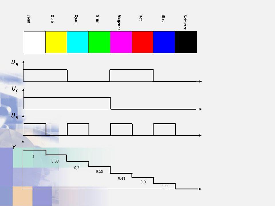WeißGelbCyanGrünMagendaRotBlauSchwarz 0,89 1 0,7 0,59 0,41 0,3 0,11
