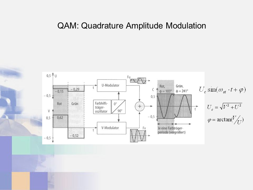 QAM: Quadrature Amplitude Modulation