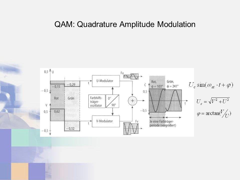 QAM: Quadrature Amplitude Modulation