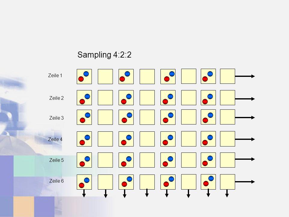 Sampling 4:2:2 Zeile 1 Zeile 2 Zeile 3 Zeile 4 Zeile 5 Zeile 6