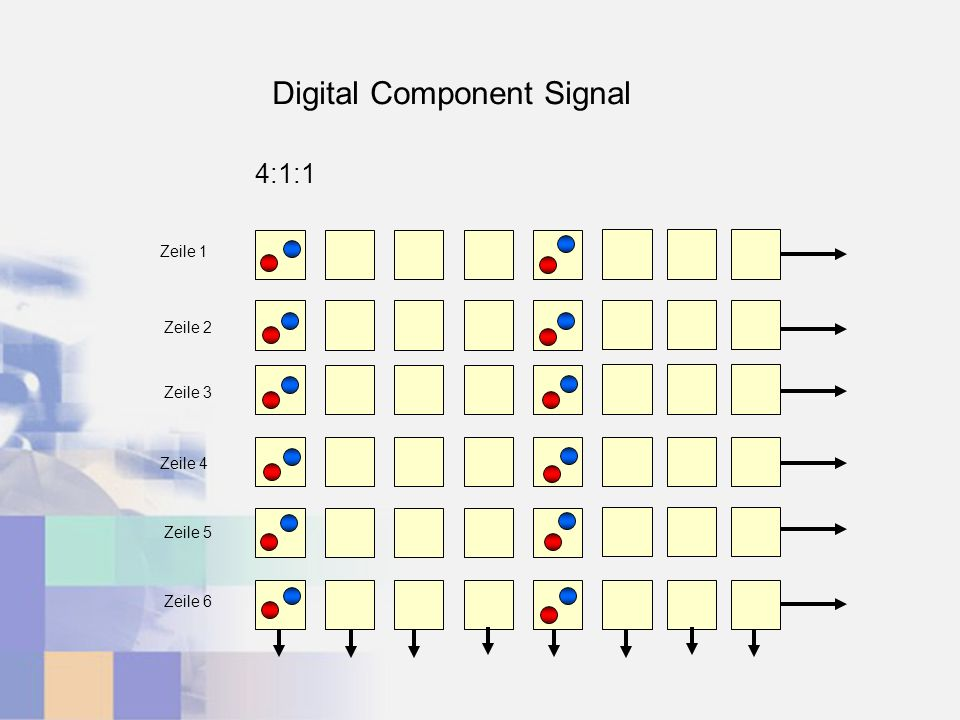 4:1:1 Zeile 1 Zeile 2 Zeile 3 Zeile 4 Zeile 5 Zeile 6 Digital Component Signal