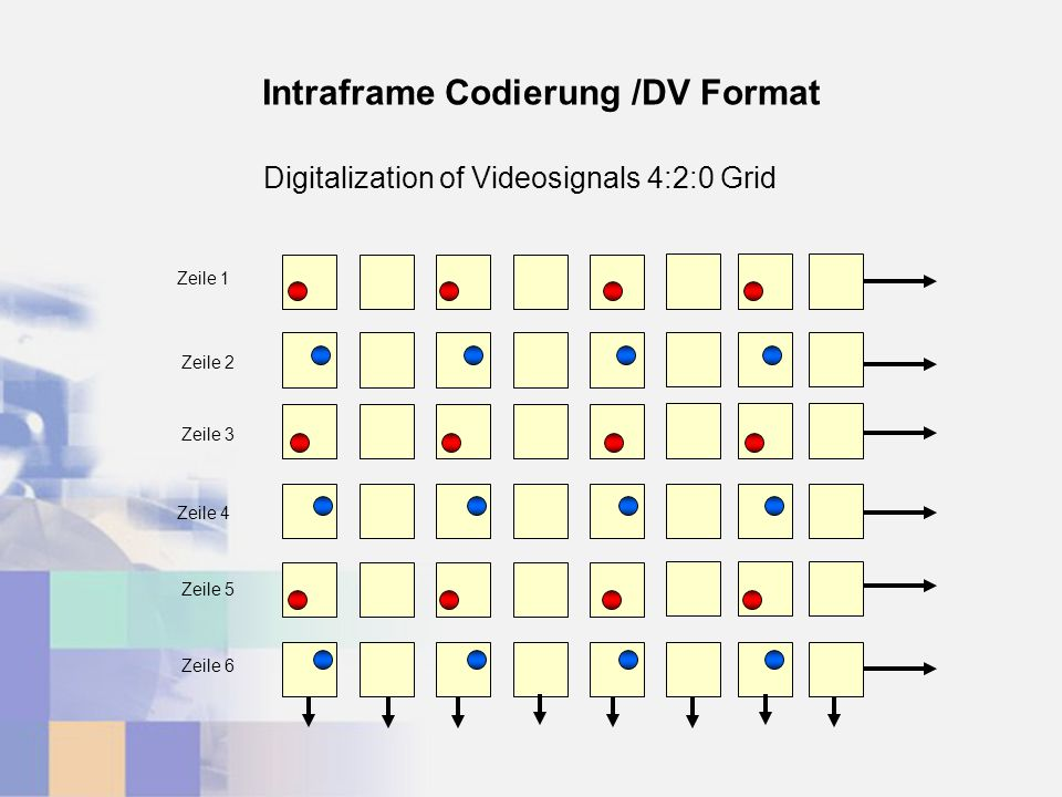 Zeile 1 Zeile 2 Zeile 3 Zeile 4 Zeile 5 Zeile 6 Intraframe Codierung /DV Format Digitalization of Videosignals 4:2:0 Grid