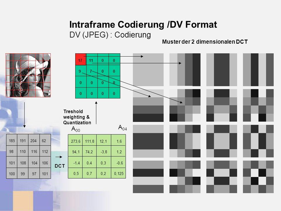 18519120462 98110116112 101108104106 1009997101 A 00 A 04 273,6111,812,11,6 94,174,2-3,81,2 -1,40,40,3-0,6 0,50,70,20,125 2741100 9700 0000 0000 17 DCT Treshold weighting & Quantization DV (JPEG) : Codierung Muster der 2 dimensionalen DCT Intraframe Codierung /DV Format