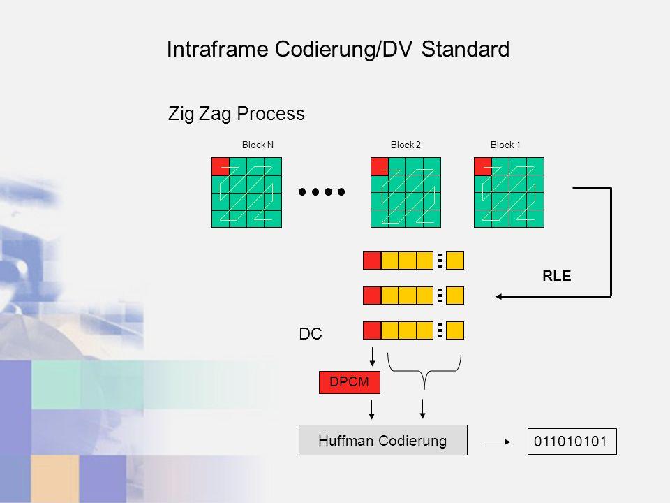 Block 1Block 2Block N Huffman Codierung DPCM RLE DC 011010101 Intraframe Codierung/DV Standard