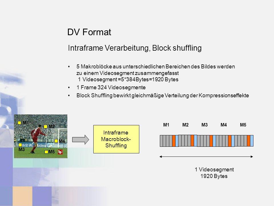 DV Format Intraframe Verarbeitung, Block shuffling 5 Makroblöcke aus unterschiedlichen Bereichen des Bildes werden zu einem Videosegment zusammengefasst 1 Videosegment =5*384Bytes=1920 Bytes 1 Frame 324 Videosegmente Block Shuffling bewirkt gleichmäßige Verteilung der Kompressionseffekte M1 M2 M5 M3 M4 Intraframe Macroblock- Shuffling M1M2M3M4M5 1 Videosegment 1920 Bytes