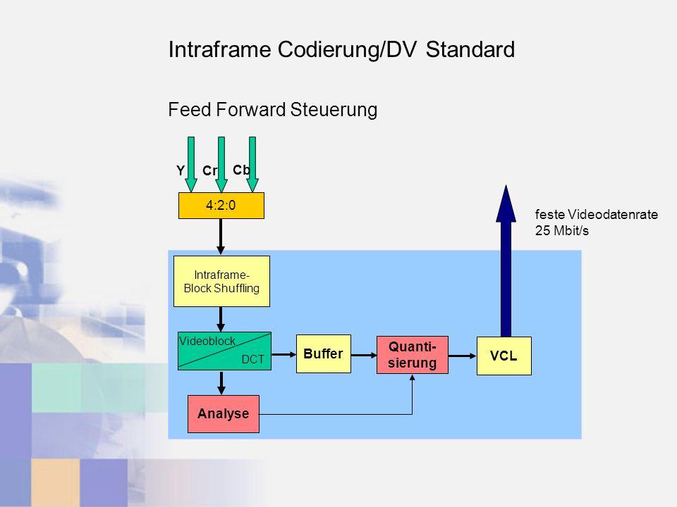 4:2:0 Y Cr Cb Intraframe- Block Shuffling DCT Buffer Quanti- sierung VCL Analyse feste Videodatenrate 25 Mbit/s Feed Forward Steuerung Intraframe Codierung/DV Standard Videoblock