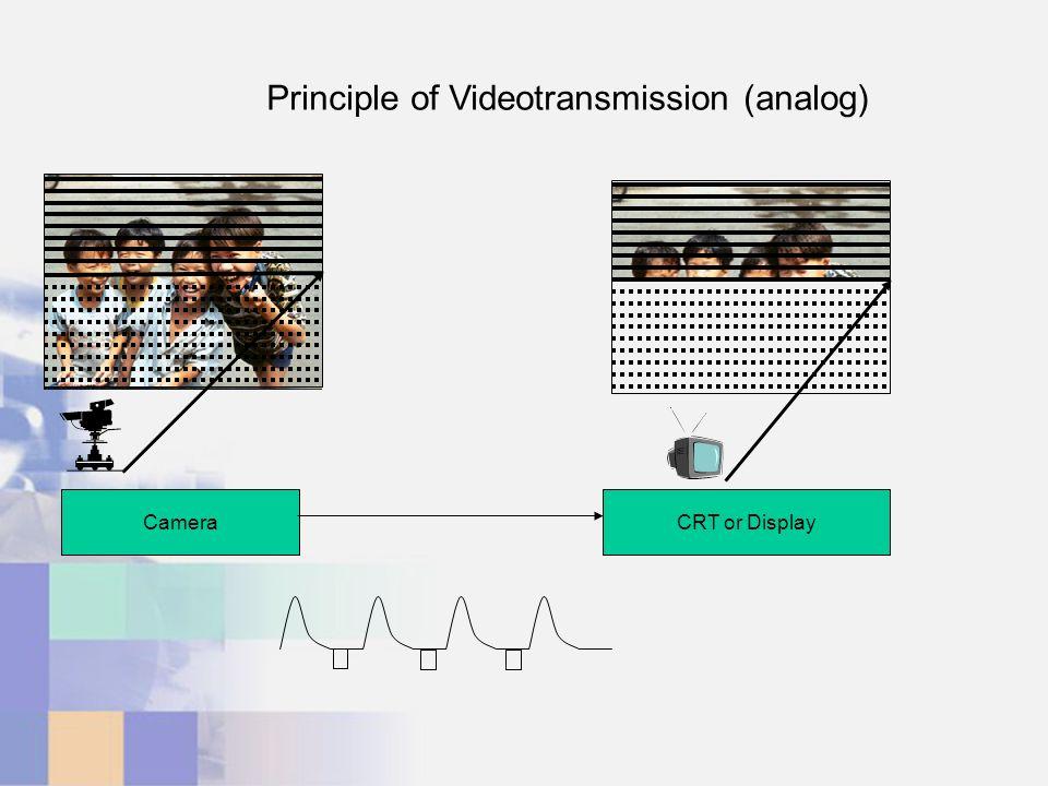 CameraCRT or Display Principle of Videotransmission (analog)