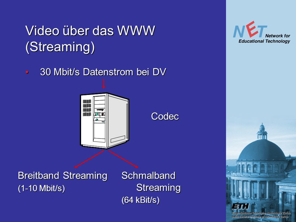 Video über das WWW (Streaming) 30 Mbit/s Datenstrom bei DV 30 Mbit/s Datenstrom bei DV Codec Breitband Streaming (1-10 Mbit/s) Schmalband Streaming (64 kBit/s)