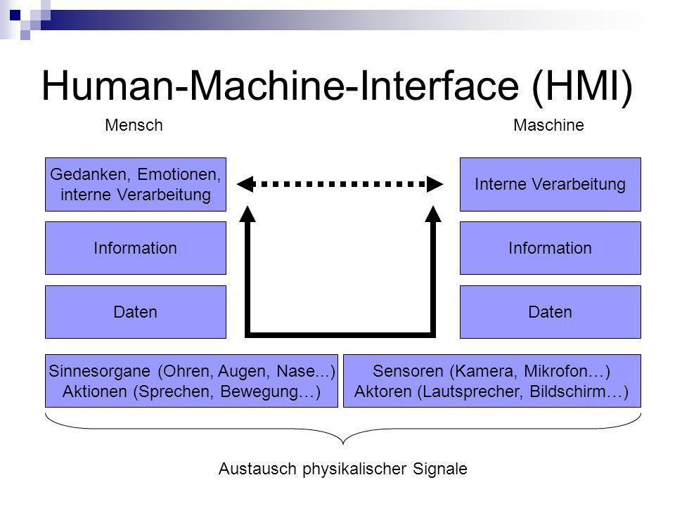Human-Machine-Interface (HMI) Gedanken, Emotionen, interne Verarbeitung Information Daten Sinnesorgane (Ohren, Augen, Nase...) Aktionen (Sprechen, Bew