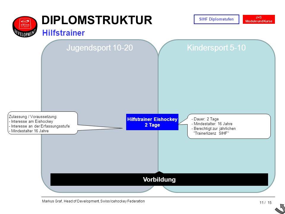 11 / 15 J+S Module und Kurse SIHF Diplomstufen Markus Graf, Head of Development, Swiss Icehockey Federation Jugendsport 10-20Kindersport 5-10 Hilfstra