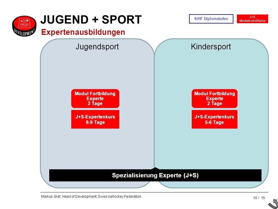 15 / 15 J+S Module und Kurse SIHF Diplomstufen Markus Graf, Head of Development, Swiss Icehockey Federation JugendsportKindersport Spezialisierung Exp
